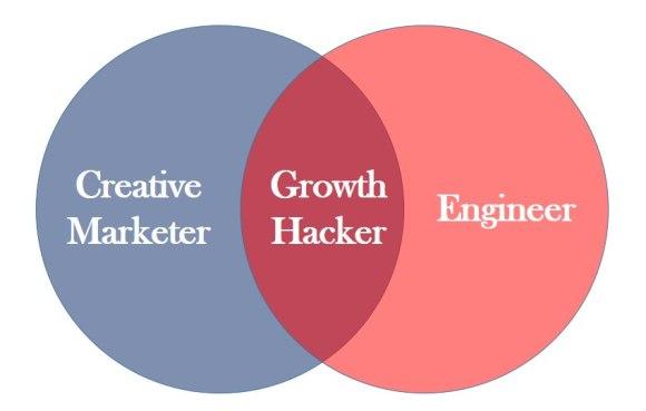 growth hacker hacking venn diagram